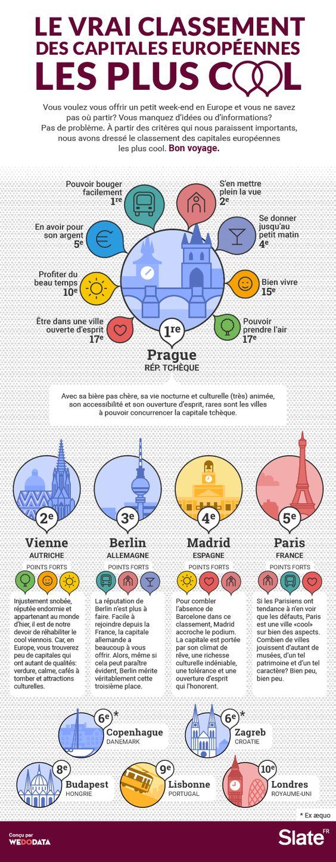 Le vrai classement des capitales européennes les plus cool | Slate.fr