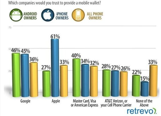 Which companies would U trust to provide a mobile wallet?
