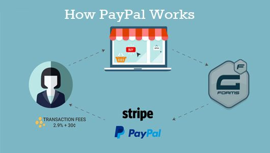 How Paypal Works Payment Methods Supported By Paypal Benefits Of Using Paypal Makeover Arena Amazon Appstore Paypal It Works