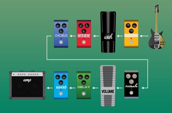 Pedals and Effects   Setting Up Your Effects Signal Chain