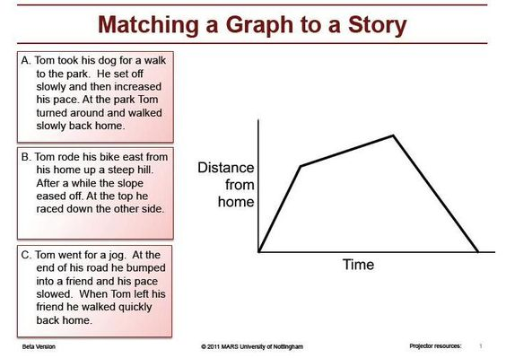 how to draw plan graph