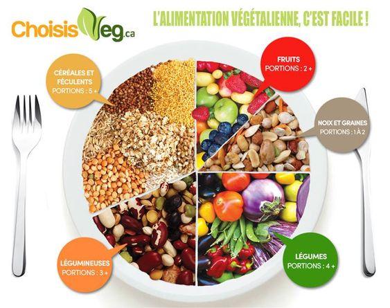 Santé Vegan   VEGAN FRANCE
