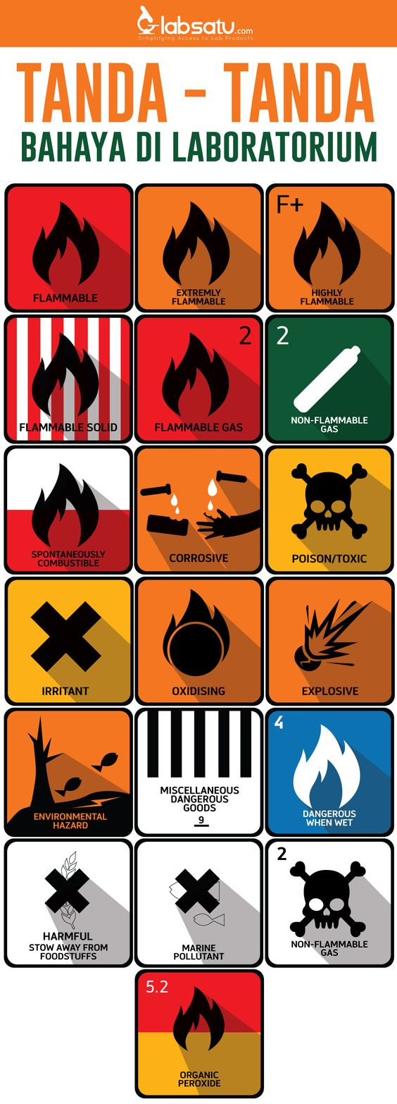 Simbol Tanda Bahaya Di Laboratorium