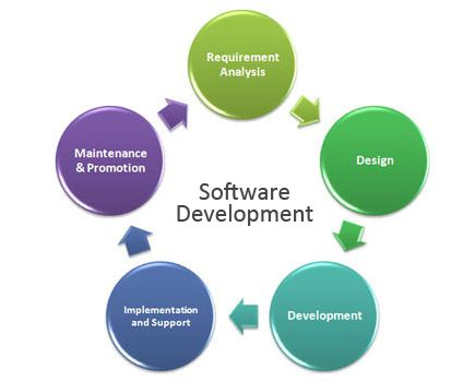 Software #Development Process Gleamglobalservices Pinterest - requirement analysis
