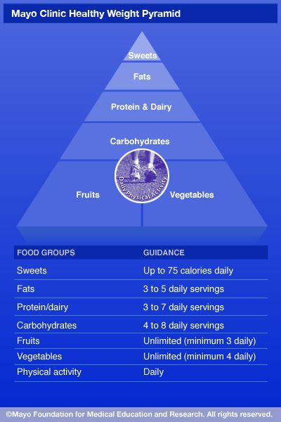 The Mayo Clinic Healthy Weight Pyramid is a tool to help you lose weight or maintain your weight. The triangular shape shows you where to focus when selecting healthy foods. Eat more foods from the base of the pyramid and fewer from the top.