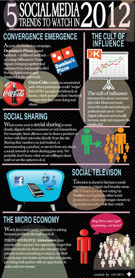 5 Trends for 2012 #SocialMedia #Infographic
