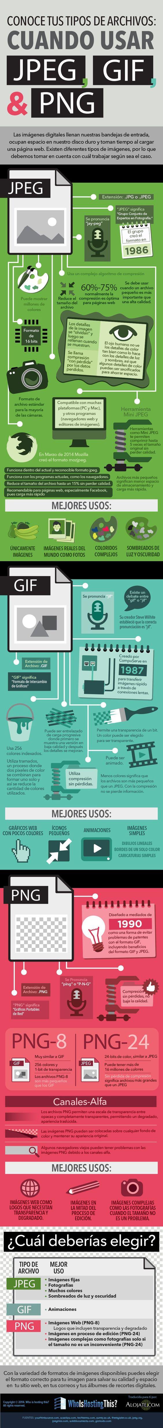Hola: Una infografía sobre Cuándo usar Jpeg o Png o Gif. Vía Un saludo