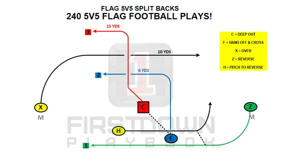 Firstdown Playbook Has Eight Different 5v5 Flag Football Formations Flag Football Flag Football Plays Football Formations