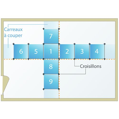 Calepinage Carrelage Sol With Images Salle De Bain Mural Bar Chart