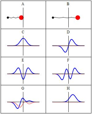 Wave function - Wikipedia, the free encyclopedia