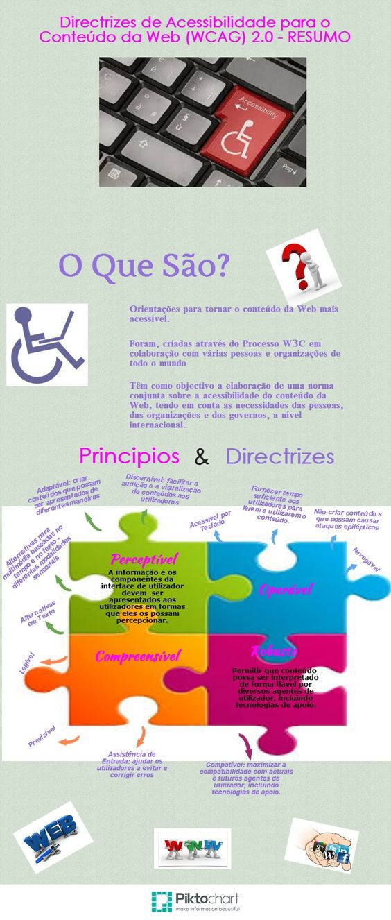 Iria Santos (Piktochart sobre WCAG 2.0)