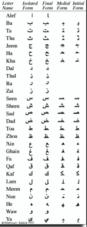 how to say 12 in arabic
