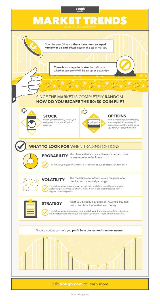 Our latest infographic explains the difference between buying stock vs  options. Learn how buying options can help investors get passed the 50/50  chance of making money associated with simply buying stock.