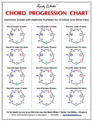 Diatonic Triads Chart   ... chord poster come with a free bonus chart the chord progression chart