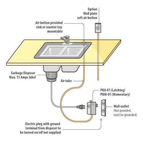 Pros To Using A Disposal Air Switch Presair Garbage Disposal