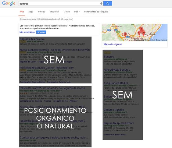 Distribución de los resultados de Google en los SERPS