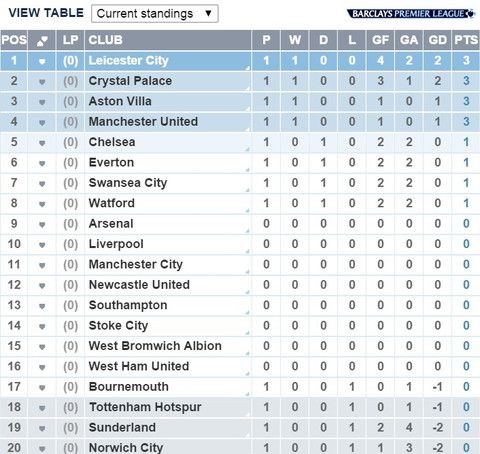 Nice day sports epl table of the first match day have a nice nice day sports epl table of the first match day have a nice day english premier league pinterest epl table and premier league stopboris Choice Image