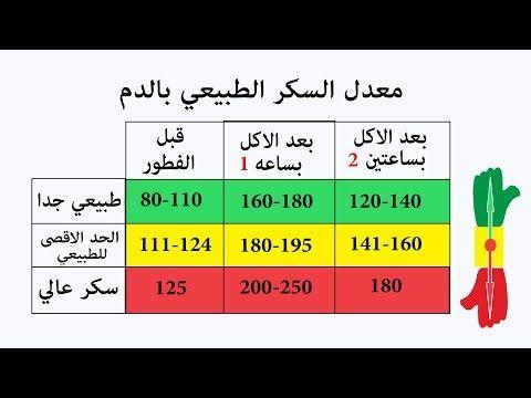 معدل السكر الطبيعي بالدم Youtube Life Analysis Healthy Life