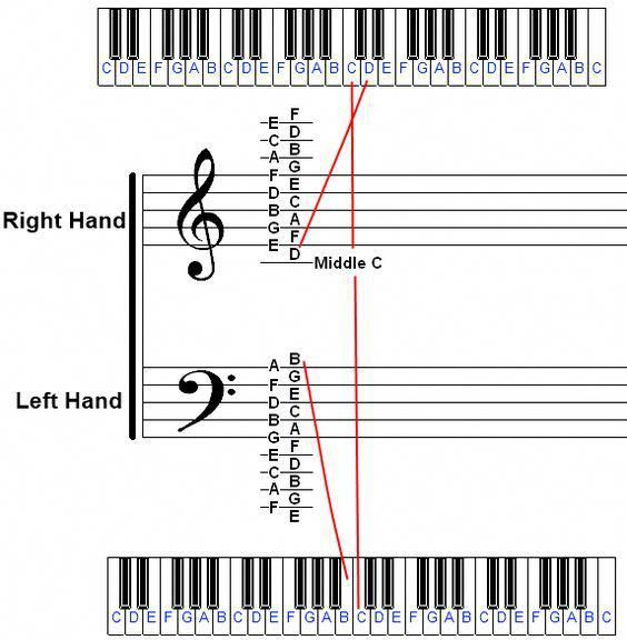 Identifying Piano Notes On Sheet Music And The Piano Keyboard 1