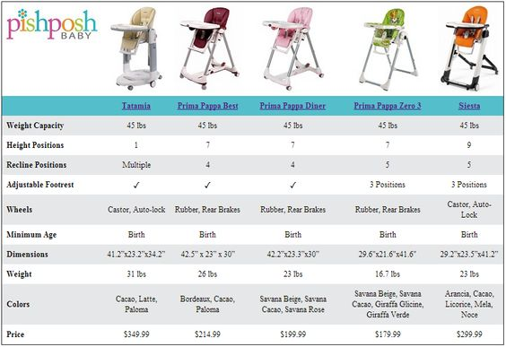 Find the best high chair for your little one compare the for Housse de rechange peg perego prima pappa
