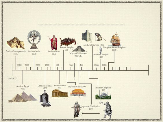 Timeline of early civilizations ancient civilizations for Ancient greek cuisine history