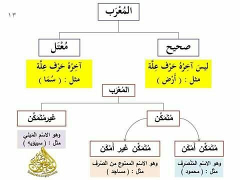 المعرب ص13 Arabic Lessons Arabic Langauge Arabic Language