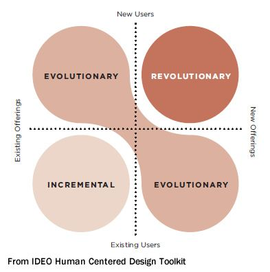 Product design process product development and design for Ideo product development