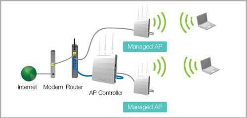 Internet Wifi Access Point Router Modem Setup In Dubai Internet City Modem Router Wifi Internet Wifi Network
