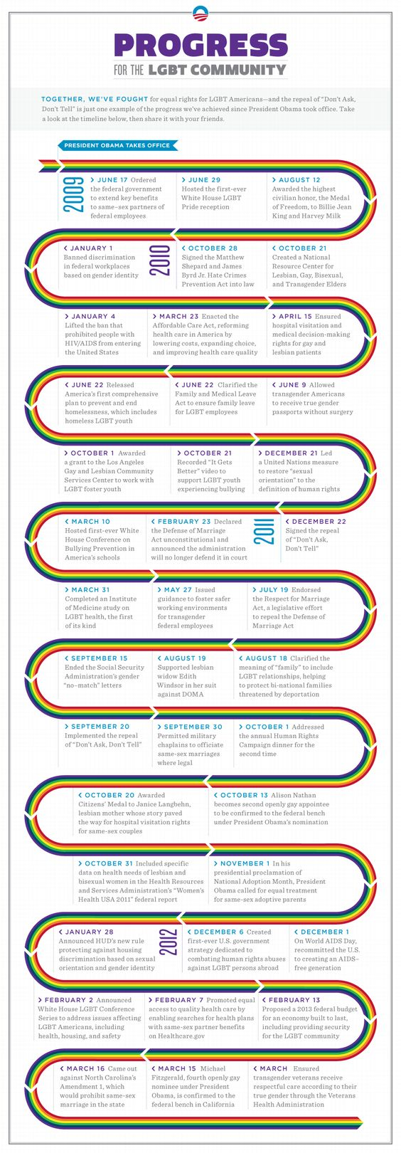 Click through for a better view of the President's progress for the #LGBT community