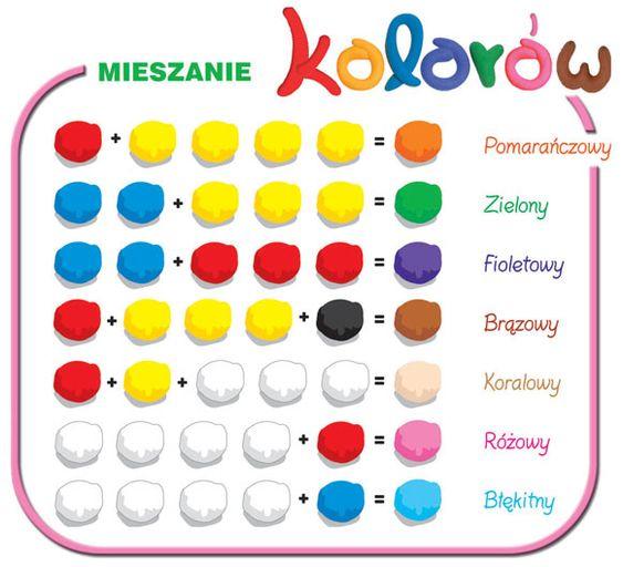 Mieszanie kolorów farb dla otrzymania różnych barw