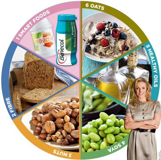 The BIG SIX: TV sports presenter Gabby Logan, right, is backing the drive to lower Britain's cholesterol using these six food groups