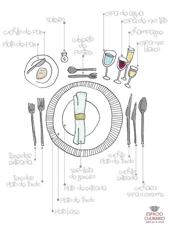 Diagrama de cómo poner la mesa para una comida formal en Espacio Culinario