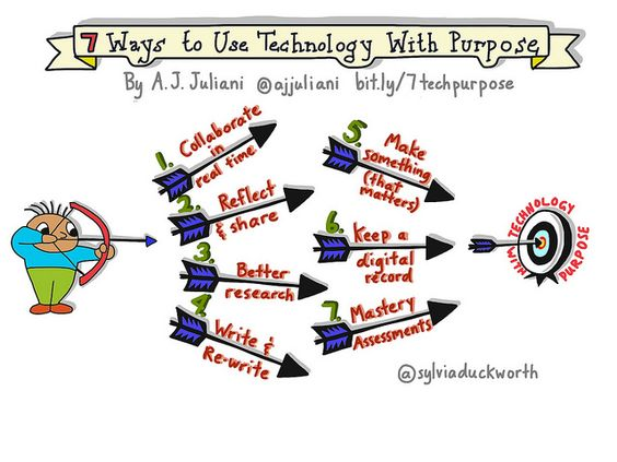 7 Ways to Use Technology With a Purpose | By Sylvia Duckworth