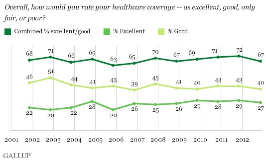 How Americans rate their healthcare coverage