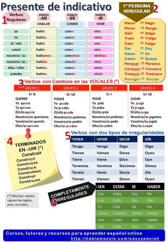 Spanish grammar and vocabulary: present tense.: