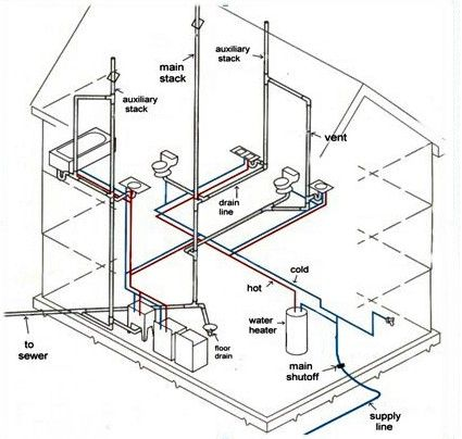 Can A Boiler Water Feed Pressure Relief Valve Be Repaired likewise Designing Your Ada Restroom further Simple House Wiring Diagrams Outlet furthermore The Clean Out Guys San Jose further Shallow Well Piping Diagram. on residential plumbing diagram