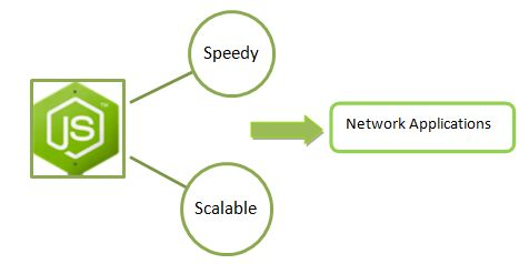 Node.js is a runtime environment platform built on Chrome's JavaScript runtime acting as a library for executing JavaScript on the server-side. It is combined with libraries for common web application requirements and uses Google V8, the open source JavaScript engine developed by Google for the Google Chrome web browser to execute code. It runs equally well on Linux and Windows operating systems.