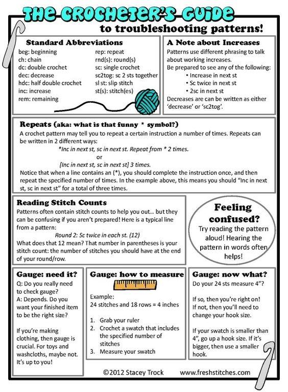 Beginners #crochet guide. Very helpful info!: