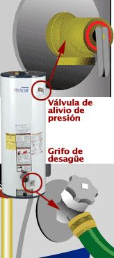 válvula de alivio de presión del calentador de agua