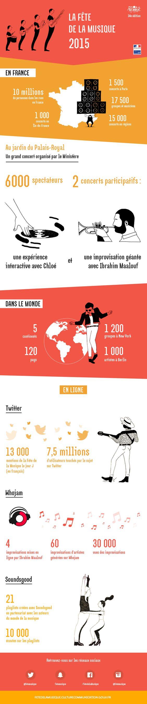 La Fête de la Musique 2015 en infographie - Fête de la musique