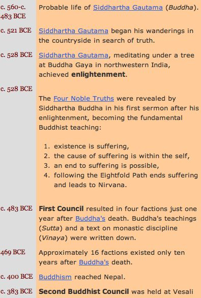 From 560 B.C. to 400 B.C. Siddartha Guatame lived his life, the Four Noble Truths were revealed, the First Buddhist council was held and Buddhism reached Nepal.