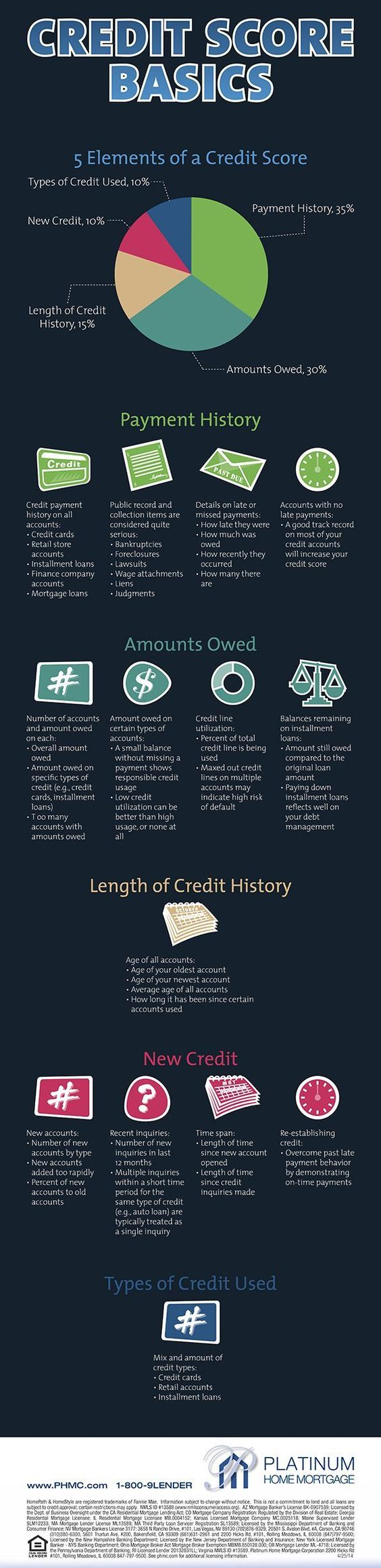 What Credit Scores Consist Of For A Kentucky Mortgage Loan Approval For A Fha Va Khc Usda And Ru Mortgage Loans Pay Off Mortgage Early Mortgage Loan Officer