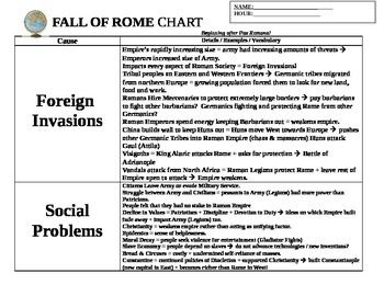 fall of rome cause and effects The fall of rome and its effects what was the main cause of the loss of progression what were the effects of rome's fall in general perhaps you think that.