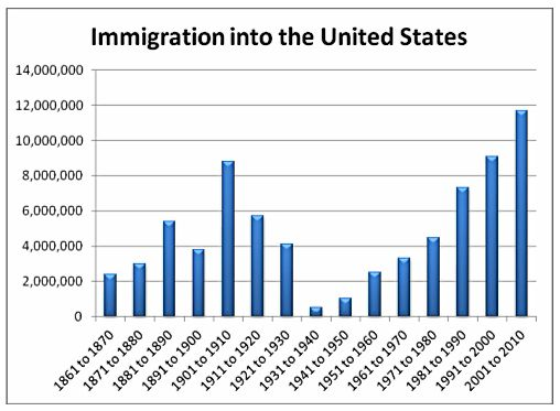 u s immigration thesis The fact is that the views currently displayed in public discussions of illegal immigration  those illegal immigrants in the us who applied for legalization in.