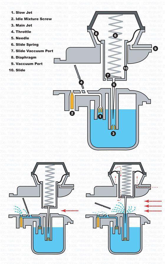 Xs650 Carbs Mikuni Honda Shadow Carburetor Xs650