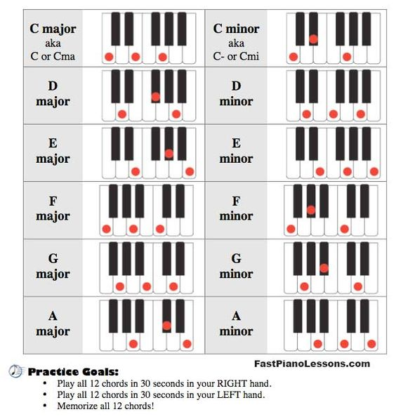 Piano 12 piano chords : Pinterest • The world's catalog of ideas