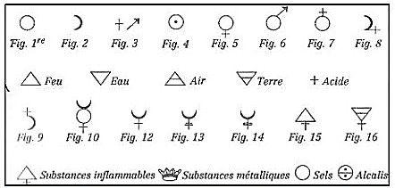 Histoire de la chimie. Des symboles des alchimistes jusqu'aux formules des chimistes. - Association S-EAU-S