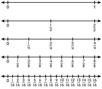 math worksheet : dividing fractions using ratios and number lines  teaching  : Place Fractions On A Number Line Worksheet