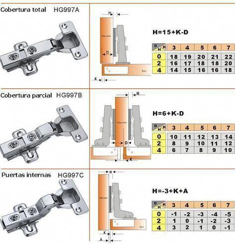 Catálogo De Bisagras De Cazoleta Para Puertas Armarios