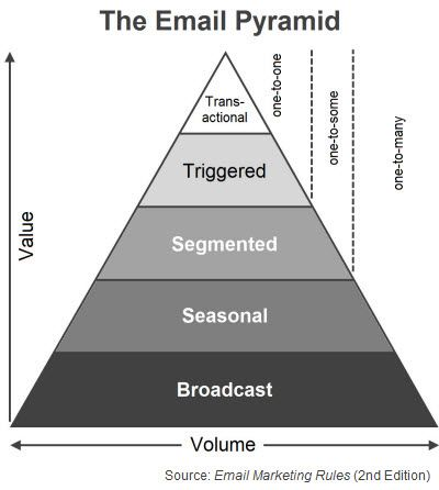 """The Email Pyramid (Fig. 12 from """"Email Marketing Rules"""")"""